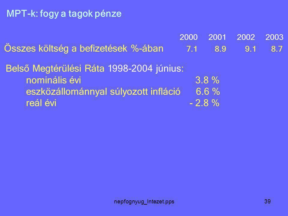 nepfognyug_Intezet.pps39 MPT-k: fogy a tagok pénze 2000 2001 2002 2003 Összes költség a befizetések %-ában 7.1 8.9 9.1 8.7 Belső Megtérülési Ráta 1998