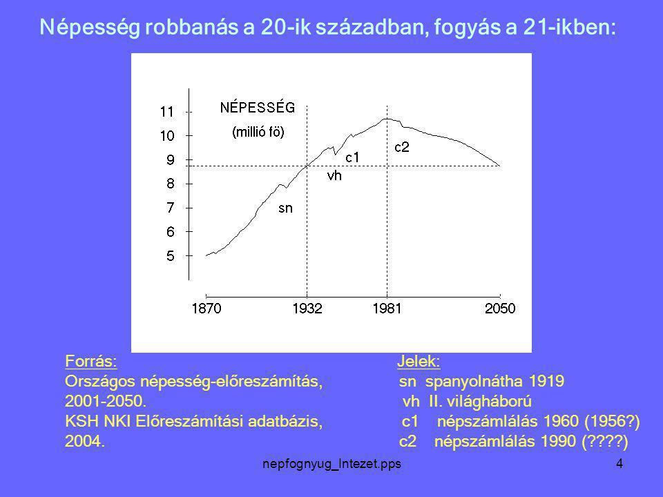 nepfognyug_Intezet.pps4 Népesség robbanás a 20-ik században, fogyás a 21-ikben: Forrás: Jelek: Országos népesség-előreszámítás, sn spanyolnátha 1919 2
