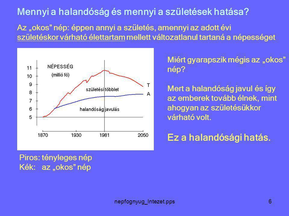 """nepfognyug_Intezet.pps6 Mennyi a halandóság és mennyi a születések hatása? Az """"okos"""" nép: éppen annyi a születés, amennyi az adott évi születéskor vár"""