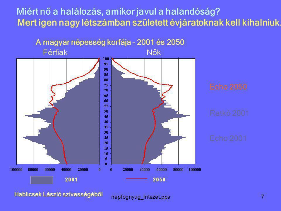 nepfognyug_Intezet.pps7 Miért nő a halálozás, amikor javul a halandóság? A magyar népesség korfája – 2001 és 2050 Mert igen nagy létszámban született