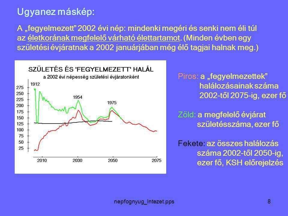 """nepfognyug_Intezet.pps8 Ugyanez máskép: A """"fegyelmezett"""" 2002 évi nép: mindenki megéri és senki nem éli túl az életkorának megfelelő várható élettarta"""