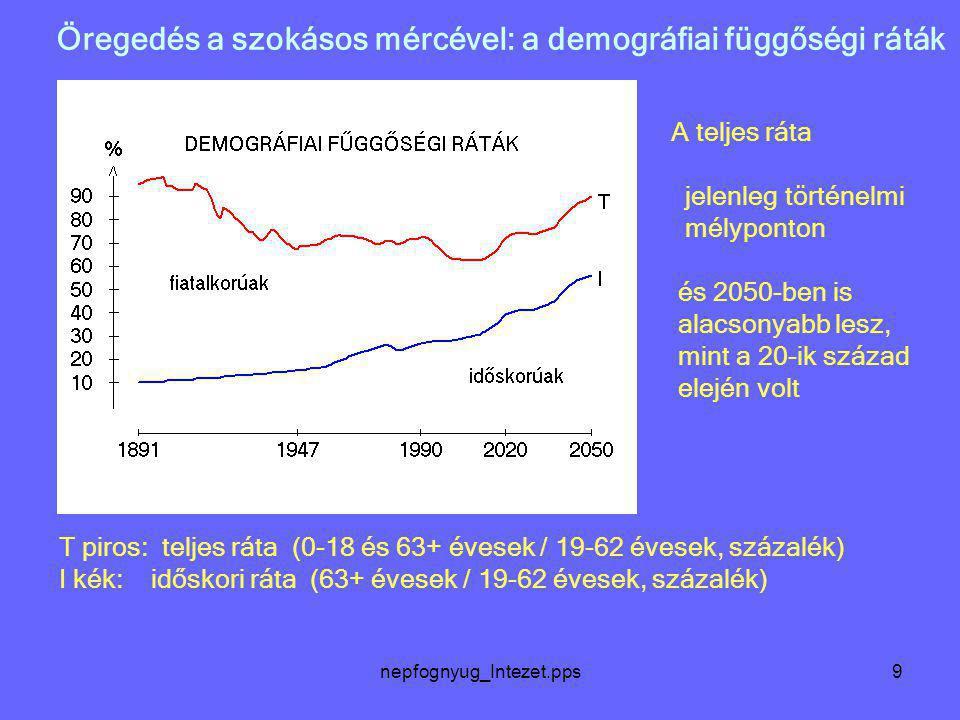 nepfognyug_Intezet.pps9 Öregedés a szokásos mércével: a demográfiai függőségi ráták T piros: teljes ráta (0-18 és 63+ évesek / 19-62 évesek, százalék)