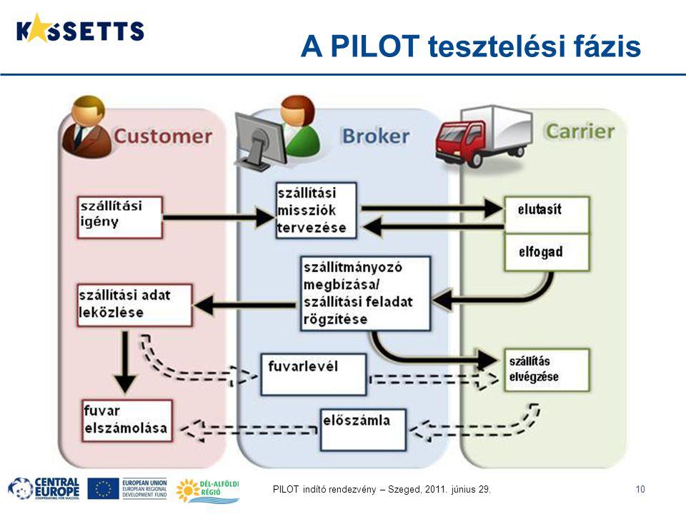 PILOT indító rendezvény – Szeged, 2011. június 29.10 A PILOT tesztelési fázis
