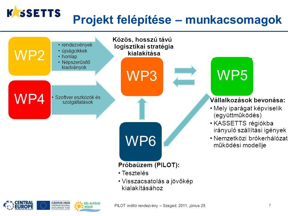 PILOT indító rendezvény – Szeged, 2011. június 29.7 Projekt felépítése – munkacsomagok rendezvények újságcikkek honlap Népszerűsítő kiadványok WP2 Szo