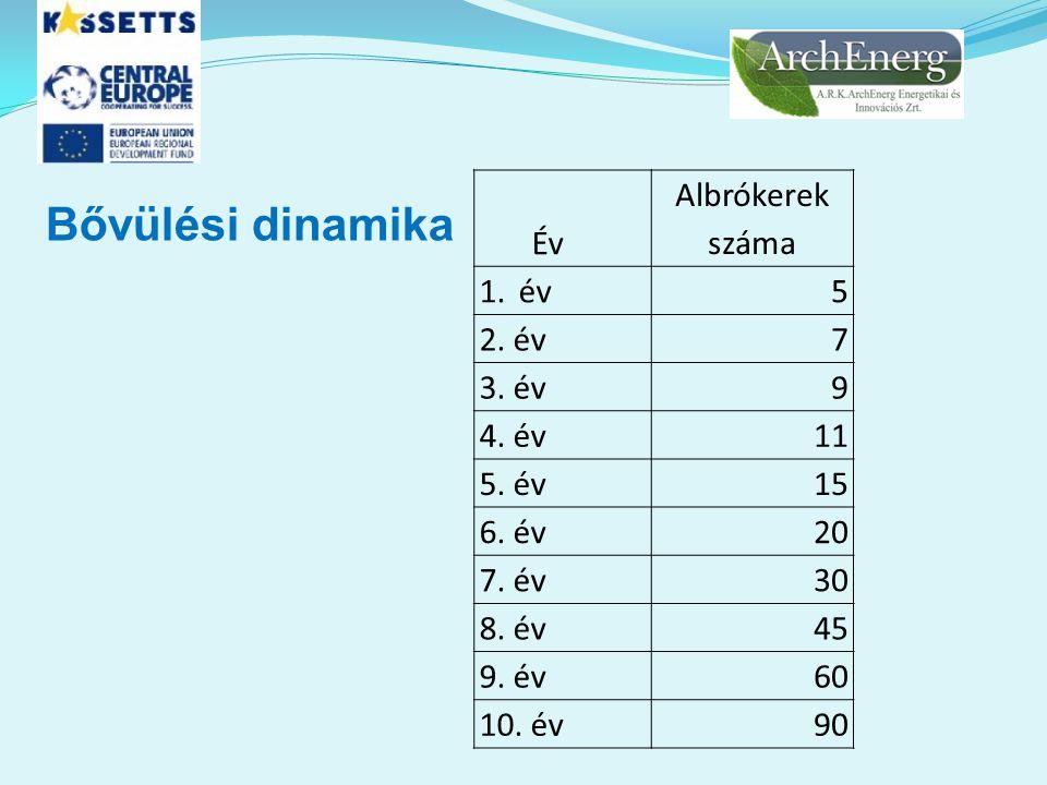 Bővülési dinamika Év Albrókerek száma 1.év5 2. év7 3. év9 4. év11 5. év15 6. év20 7. év30 8. év45 9. év60 10. év90