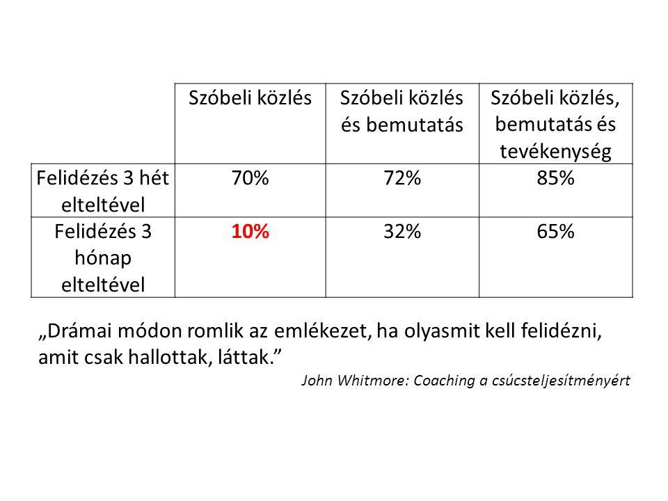 Szóbeli közlésSzóbeli közlés és bemutatás Szóbeli közlés, bemutatás és tevékenység Felidézés 3 hét elteltével 70%72%85% Felidézés 3 hónap elteltével 1