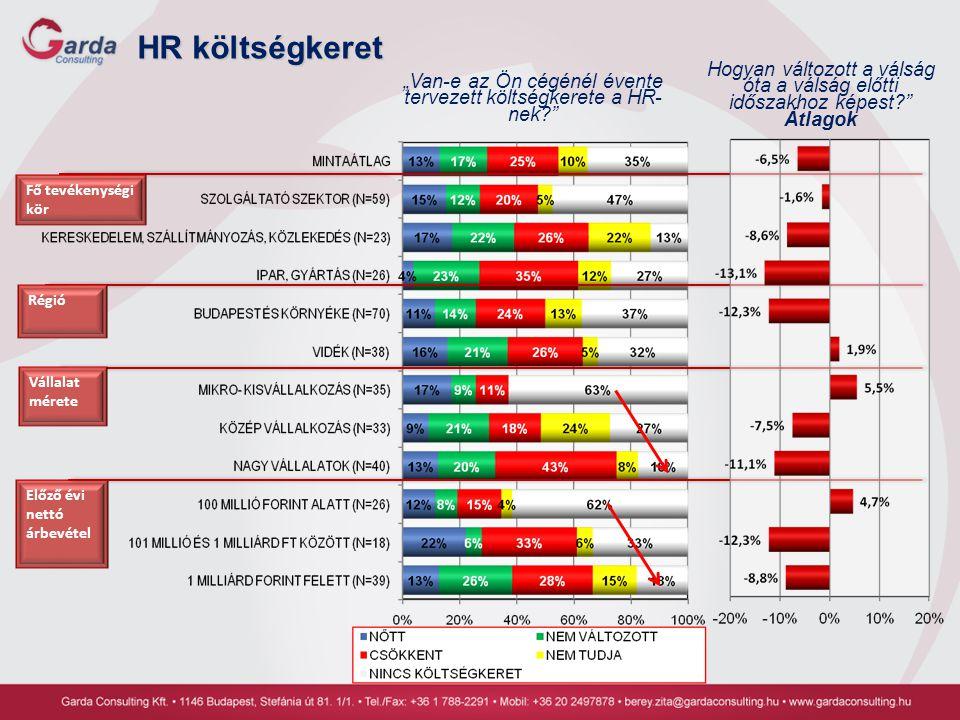 """HR költségkeret """"Van-e az Ön cégénél évente tervezett költségkerete a HR- nek?"""" Régió Fő tevékenységi kör Vállalat mérete Előző évi nettó árbevétel Ho"""