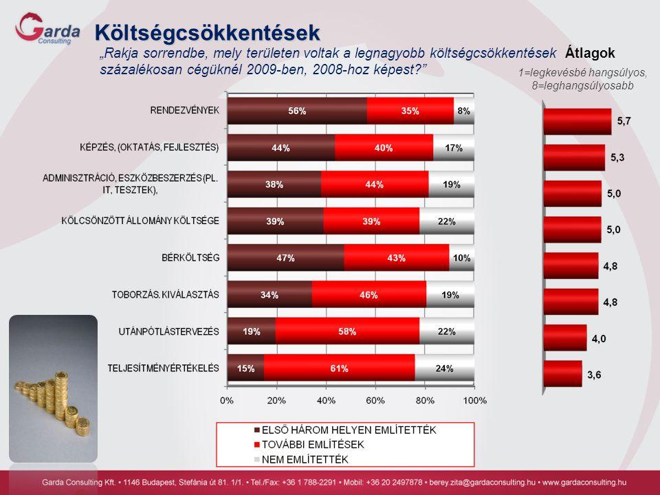 """Költségcsökkentések """"Rakja sorrendbe, mely területen voltak a legnagyobb költségcsökkentések százalékosan cégüknél 2009-ben, 2008-hoz képest?"""" 1=legke"""