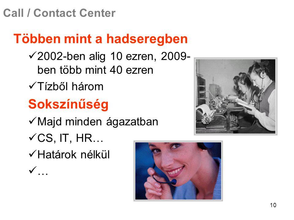 10 Call / Contact Center Többen mint a hadseregben 2002-ben alig 10 ezren, 2009- ben több mint 40 ezren Tízből három Sokszínűség Majd minden ágazatban CS, IT, HR… Határok nélkül …