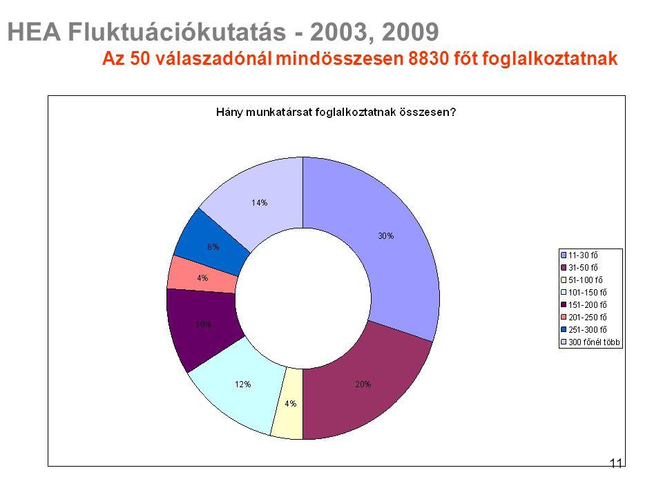 11 HEA Fluktuációkutatás - 2003, 2009 Az 50 válaszadónál mindösszesen 8830 főt foglalkoztatnak