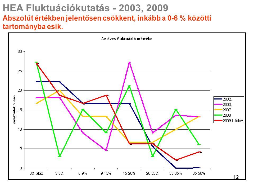 12 HEA Fluktuációkutatás - 2003, 2009 Abszolút értékben jelentősen csökkent, inkább a 0-6 % közötti tartományba esik.