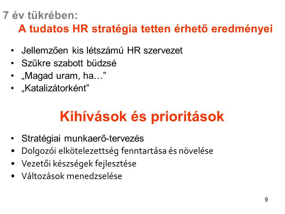 """9 7 év tükrében: A tudatos HR stratégia tetten érhető eredményei Jellemzően kis létszámú HR szervezet Szűkre szabott büdzsé """"Magad uram, ha… """"Katalizátorként Stratégiai munkaerő-tervezés Dolgozói elkötelezettség fenntartása és növelése Vezetői készségek fejlesztése Változások menedzselése Kihívások és prioritások"""