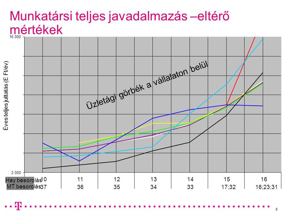 6 Munkatársi teljes javadalmazás –eltérő mértékek 2 000 16 000 16151413121110 16;23;3117;323334353637 Éves teljes juttatás (E Ft/év) Hay besorolás MT