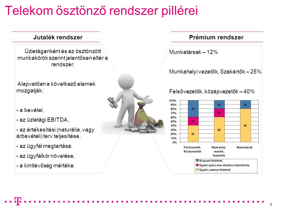8 Telekom ösztönző rendszer pillérei Jutalék rendszerPrémium rendszer Munkatársak – 12% Munkahelyi vezetők, Szakértők – 25% Felsővezetők, középvezetők