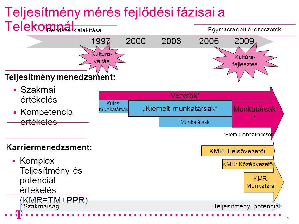 9 Teljesítmény mérés fejlődési fázisai a Telekomnál  Szakmai értékelés  Kompetencia értékelés 19972000200320062009 Kultúra- váltás Vezetők* Kulcs- m