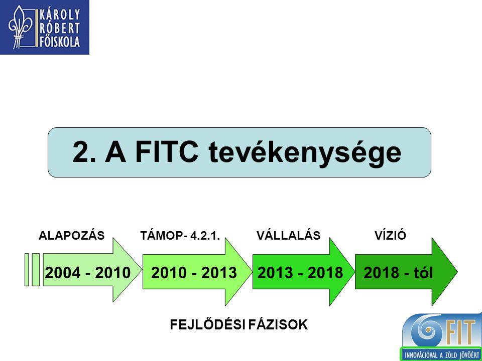 2. A FITC tevékenysége FEJLŐDÉSI FÁZISOK 2010 - 20132004 - 20102013 - 20182018 - tól ALAPOZÁSTÁMOP- 4.2.1.VÁLLALÁSVÍZIÓ