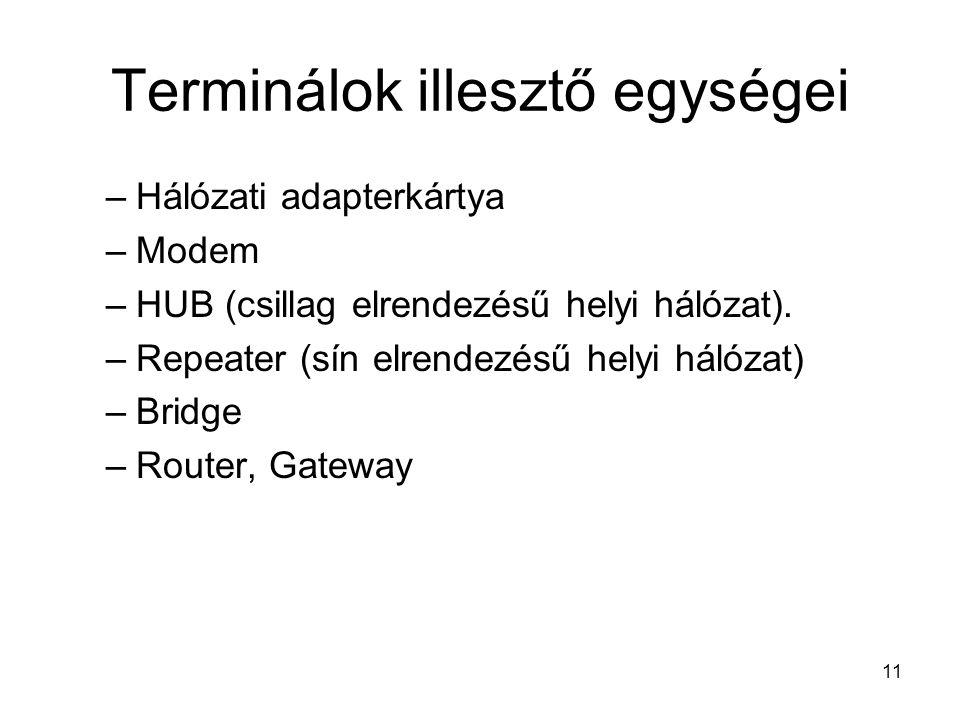11 Terminálok illesztő egységei –Hálózati adapterkártya –Modem –HUB (csillag elrendezésű helyi hálózat).