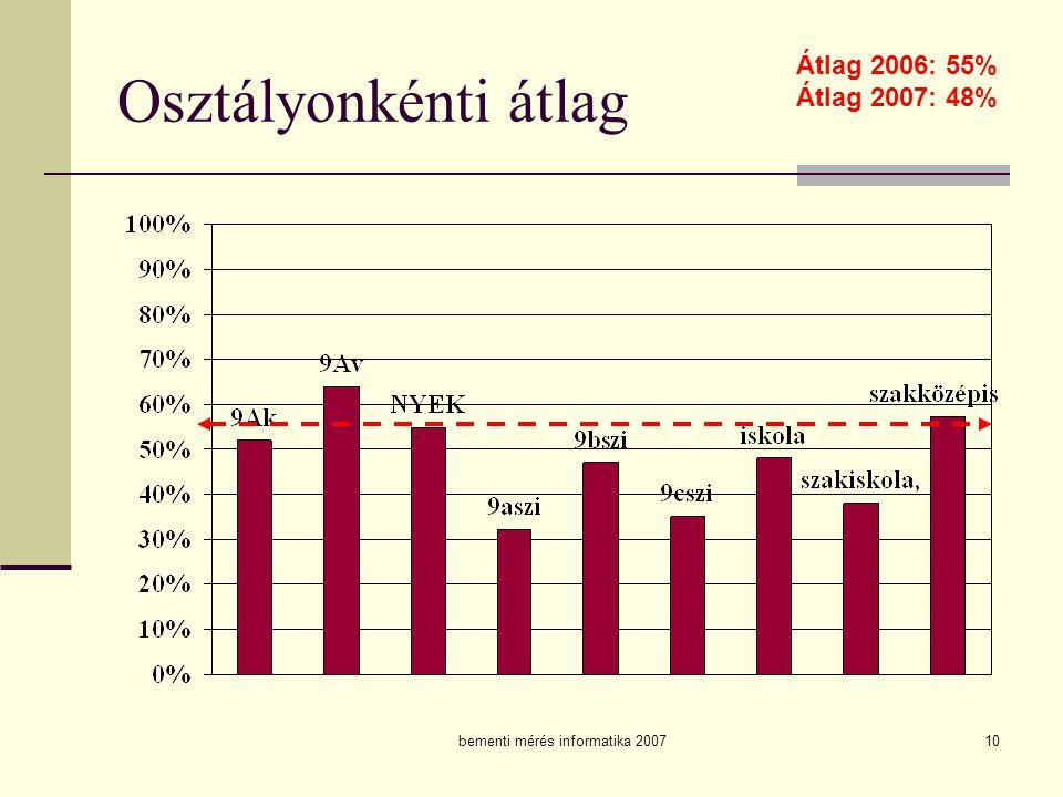 bementi mérés informatika 200710 Osztályonkénti átlag Átlag 2006: 55% Átlag 2007: 48%