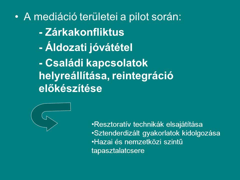 A mediáció területei a pilot során: - Zárkakonfliktus - Áldozati jóvátétel - Családi kapcsolatok helyreállítása, reintegráció előkészítése Resztoratív technikák elsajátítása Sztenderdizált gyakorlatok kidolgozása Hazai és nemzetközi szintű tapasztalatcsere
