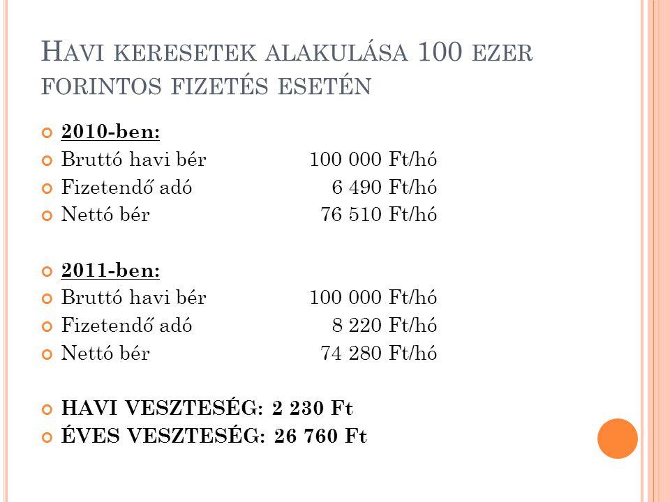 H AVI KERESETEK ALAKULÁSA 250 EZER FORINTOS FIZETÉS MELLETT 2010-ben: Bruttó havi bér250 000 Ft/hó Fizetendő adó 45 095 Ft/hó Nettó havi bér162 405 Ft/hó 2011-ben: Bruttó havi bér250 000 Ft/hó Fizetendő adó 49 300 Ft/hó Nettó havi bér156 950 Ft/hó HAVI VESZTESÉG: - 5 455 Ft ÉVES VESZTESÉG: - 65 460 Ft