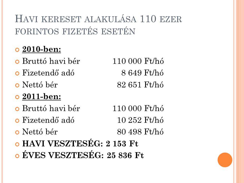 H AVI KERESET ALAKULÁSA 120 EZER FORINTOS FIZETÉS ESETÉN 2010-ben: Bruttó havi bér120 000 Ft/hó Fizetendő adó10 808 Ft/hó Nettó bér88 792 Ft/hó 2011-ben: Bruttó havi bér120 000 Ft/hó Fizetendő adó12 284 Ft/hó Nettó bér86 716 Ft/hó HAVI VESZTESÉG: 2 076 Ft/hó ÉVES VESZTESÉG: 24 912 Ft/ év