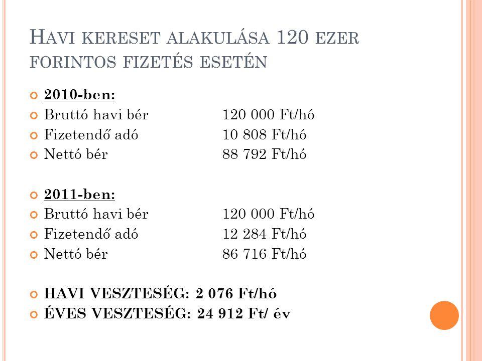 H AVI KERESET ALAKULÁSA 130 EZER FORINTOS FIZETÉS MELLETT 2010-ben: Bruttó havi bér130 000 Ft/hó Fizetendő adó 12 967 Ft/hó Nettó bér 94 933 Ft/hó 2011-ben: Bruttó bér130 000 Ft/hó Fizetendő adó 14 316 Ft/hó Nettó bér 92 935 Ft/hó HAVI VESZTESÉG – 1 998 Ft ÉVES VESZTESÉG – 23 976 Ft