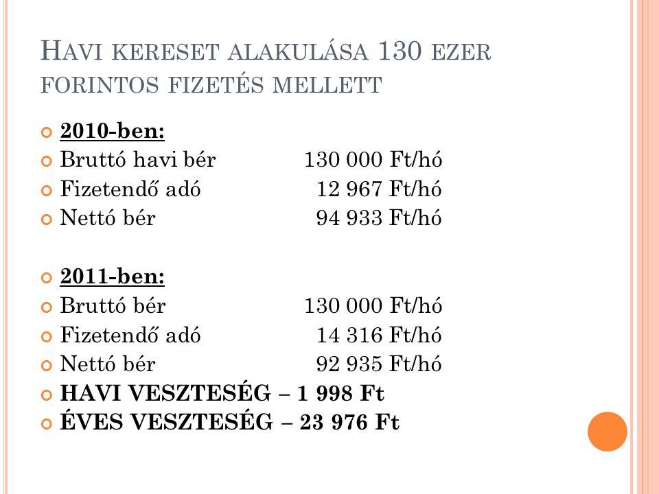 H AVI KERESETEK ALAKULÁSA 140 EZER FORINTOS FIZETÉS MELLETT 2010-ben: Bruttó havi bér140 000 Ft/hó Fizetendő adó 15 126 Ft/hó Nettó bér101 074 Ft/hó 2011-ben: Bruttó havi bér140 000 Ft/hó Fizetendő adó 16 348 Ft/hó Nettó bér 99 152 Ft/hó HAVI VESZTESÉG – 1 222 Ft ÉVES VESZTESÉG – 23 064 Ft