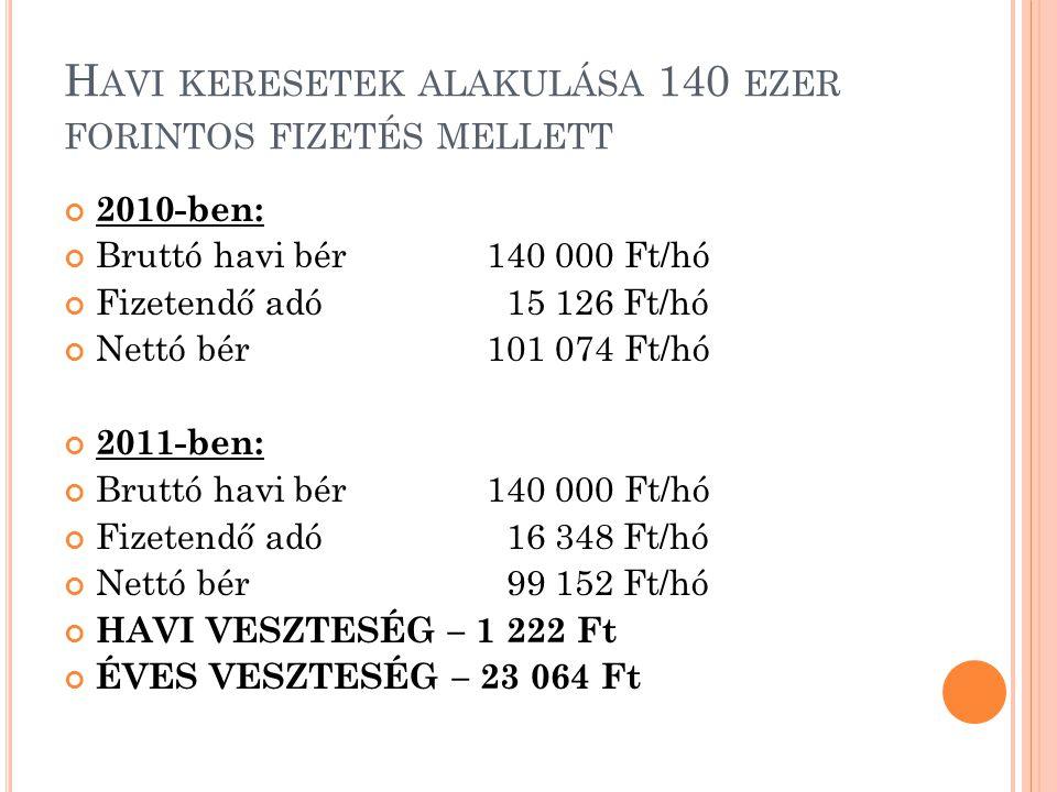 H AVI KERESETEK ALAKULÁSA 150 EZER FORINTOS FIZETÉS MELLETT 2010-ben: Bruttó havi bér150 000 Ft/hó Fizetendő adó 17 285 Ft/hó Nettó bér107 215 Ft/hó 2011-ben: Bruttó havi bér150 000 Ft/hó Fizetendő adó 18 380 Ft/hó Nettó bér105 370 Ft/hó HAVI VESZTESÉG: 1 845 Ft ÉVES VESZTESÉG: 22 140 Ft