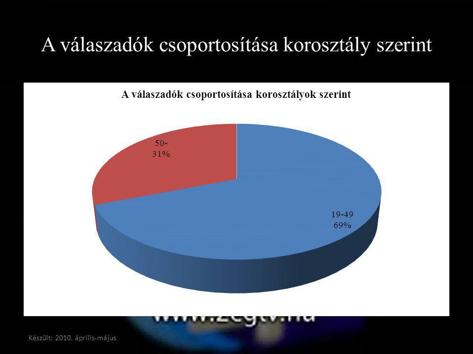 A válaszadók csoportosítása korosztály szerint Készült: 2010. április-május