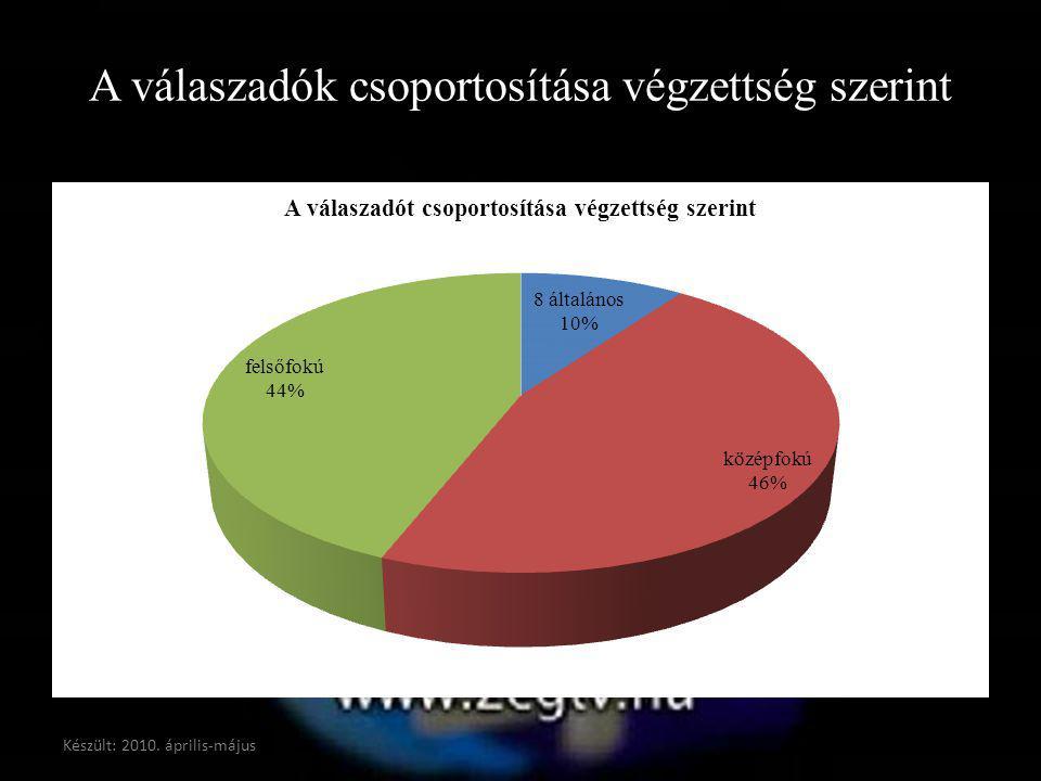 A válaszadók csoportosítása végzettség szerint Készült: 2010. április-május