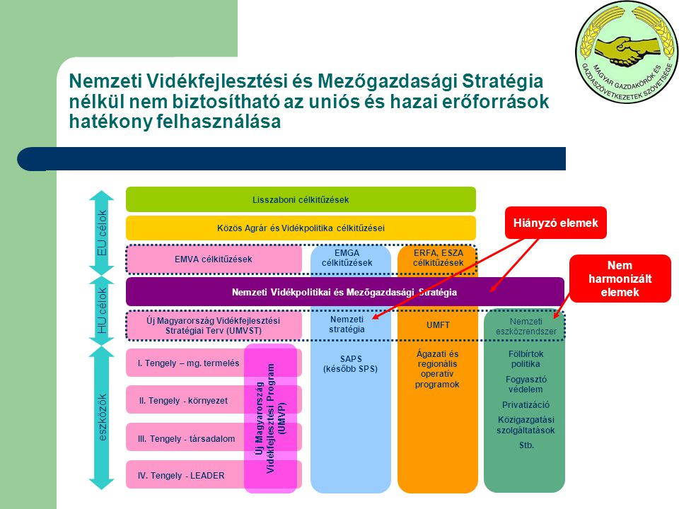 Magyarország csatlakozott az Európai Unióhoz és elfogadta a Közös Agrárpolitika céljait, ennek keretében kell saját céljait megvalósítania A hazai vidék- és agrárpolitika elsődleges feladata, hogy a KAP keretei között megfogalmazza a magyar vidék jövőképét, céljait Szükség szerint a magyar célok érdekében, a többi EU tagországgal együttműködve alakítsa a KAP-ot A KAP tagországok számára nyújtott játékterében, a hazai jövőkép alapján hozza meg a döntéseket (pl.