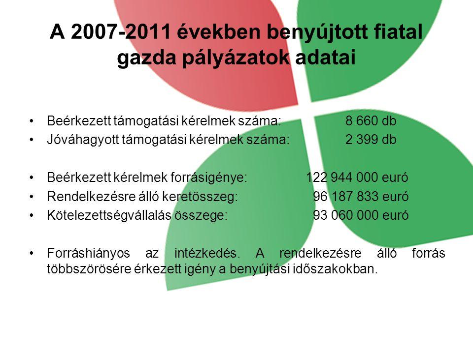 A 2007-2011 években benyújtott fiatal gazda pályázatok adatai Beérkezett támogatási kérelmek száma: 8 660 db Jóváhagyott támogatási kérelmek száma: 2