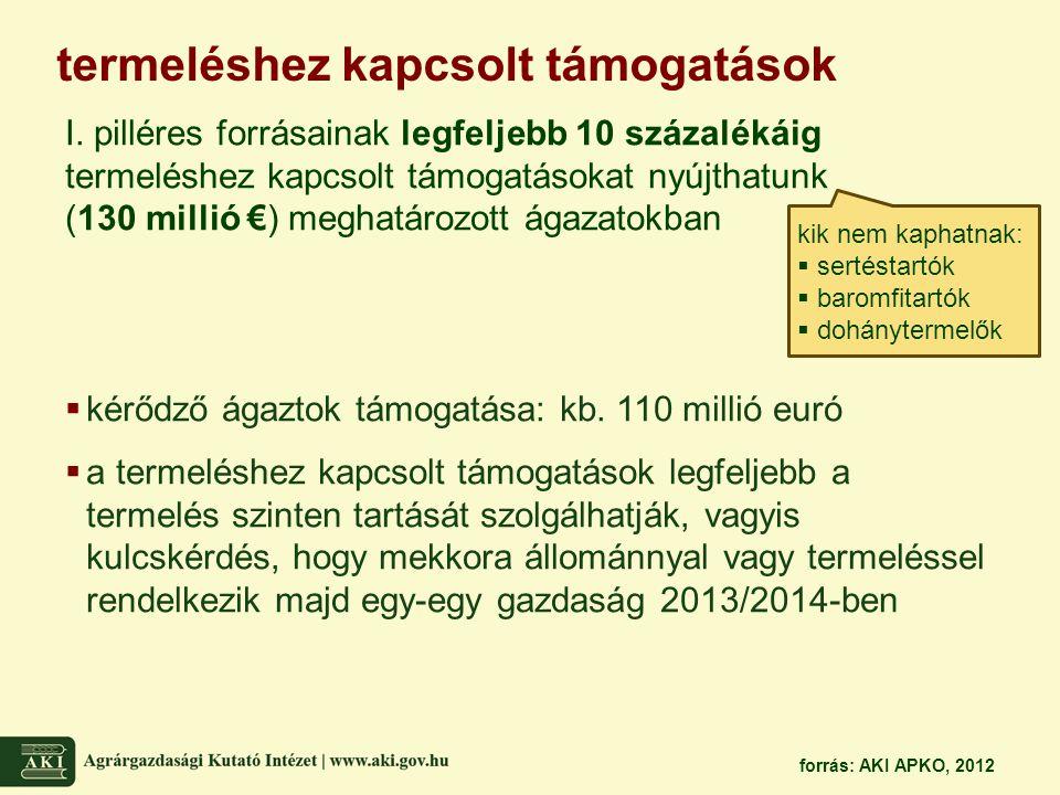 termeléshez kapcsolt támogatások I. pilléres forrásainak legfeljebb 10 százalékáig termeléshez kapcsolt támogatásokat nyújthatunk (130 millió €) megha