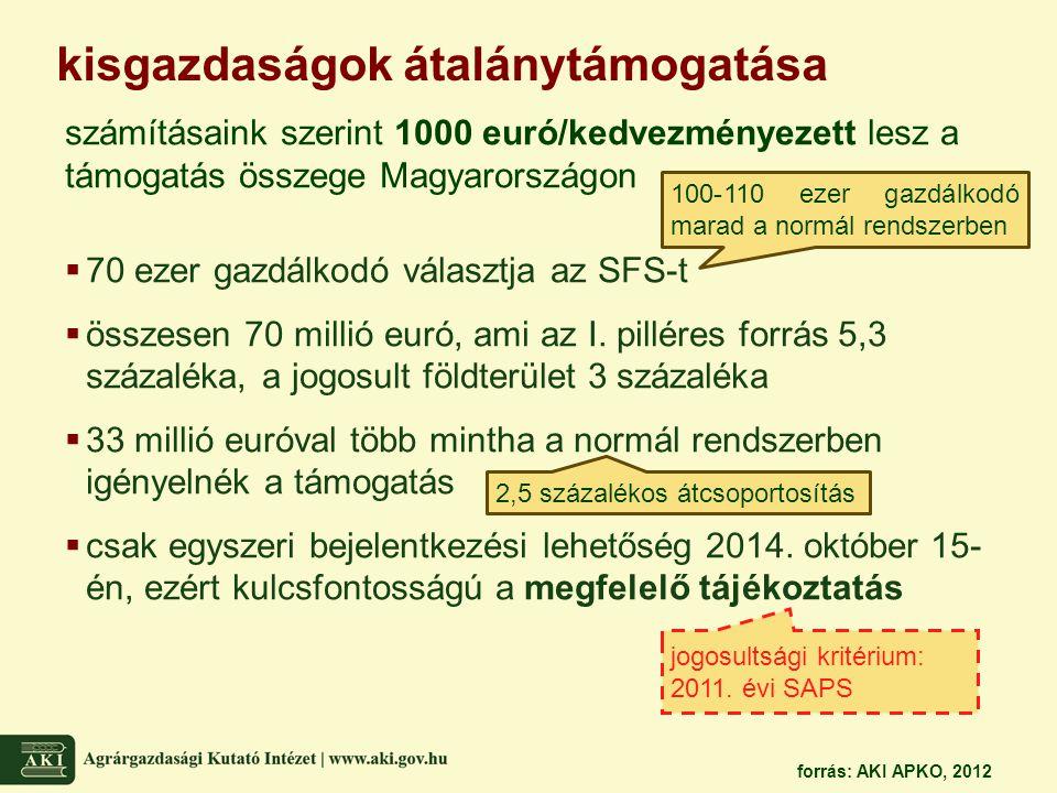 kisgazdaságok átalánytámogatása számításaink szerint 1000 euró/kedvezményezett lesz a támogatás összege Magyarországon  70 ezer gazdálkodó választja