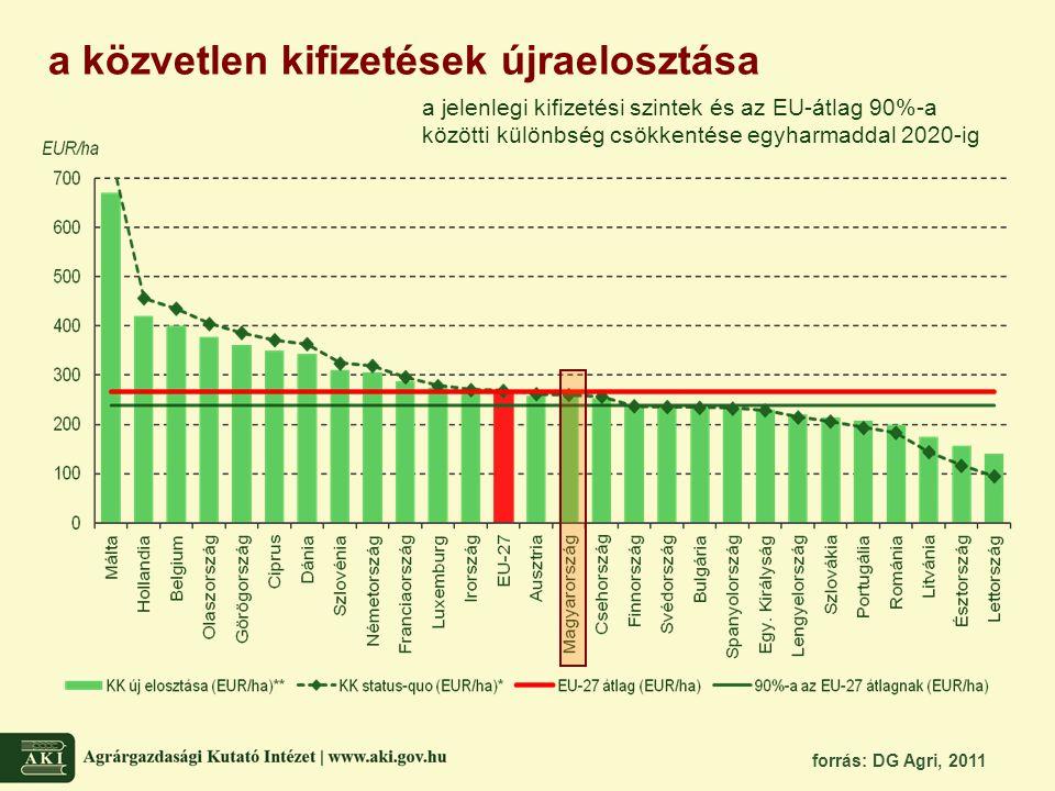 a közvetlen kifizetések újraelosztása forrás: DG Agri, 2011 a jelenlegi kifizetési szintek és az EU-átlag 90%-a közötti különbség csökkentése egyharma