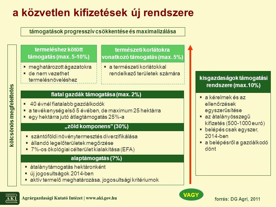 """a közvetlen kifizetések új rendszere kölcsönös megfeleltetés VAGY alaptámogatás (?%) """"zöld komponens"""" (30%)  szántóföldi növénytermesztés diverzifiká"""