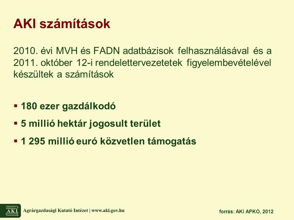 AKI számítások 2010. évi MVH és FADN adatbázisok felhasználásával és a 2011. október 12-i rendelettervezetetek figyelembevételével készültek a számítá