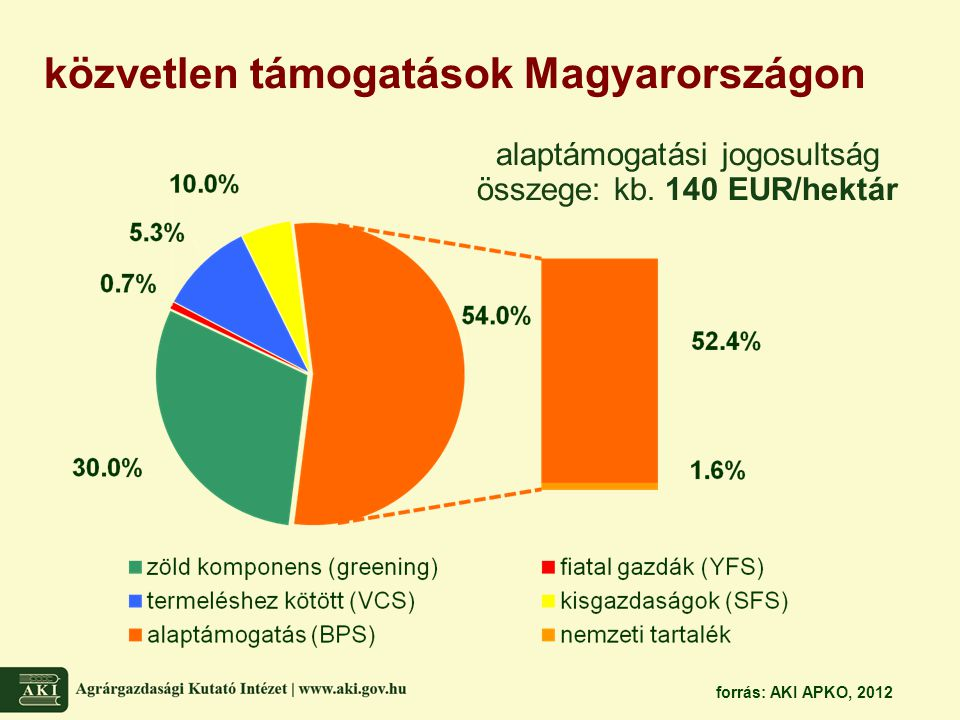 alaptámogatási jogosultság összege: kb. 140 EUR/hektár közvetlen támogatások Magyarországon forrás: AKI APKO, 2012