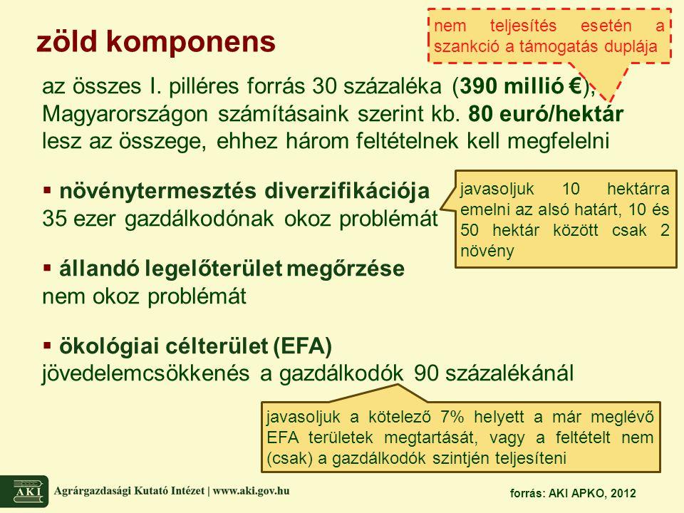 zöld komponens az összes I. pilléres forrás 30 százaléka (390 millió €), Magyarországon számításaink szerint kb. 80 euró/hektár lesz az összege, ehhez