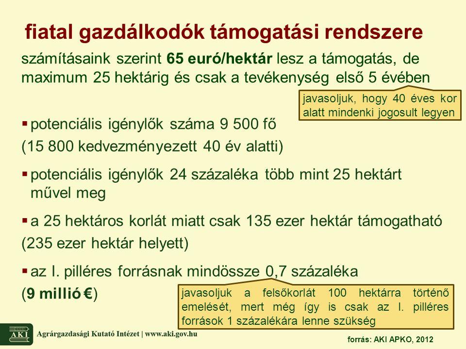 fiatal gazdálkodók támogatási rendszere számításaink szerint 65 euró/hektár lesz a támogatás, de maximum 25 hektárig és csak a tevékenység első 5 évéb