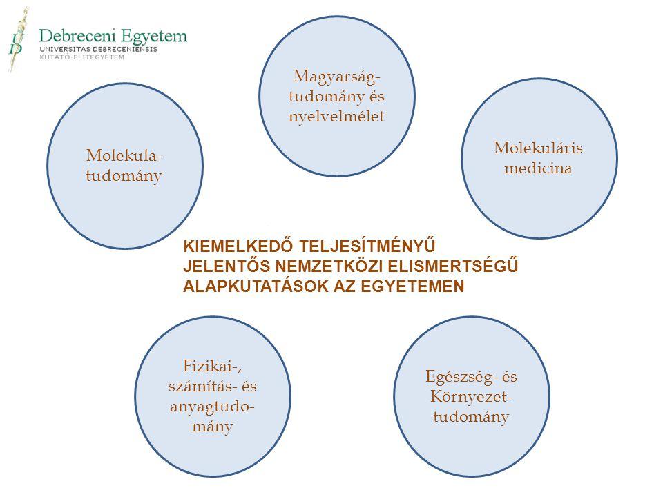 Molekula- tudomány Fizikai-, számítás- és anyagtudo- mány Egészség- és Környezet- tudomány Molekuláris medicina Magyarság- tudomány és nyelvelmélet KIEMELKEDŐ TELJESÍTMÉNYŰ JELENTŐS NEMZETKÖZI ELISMERTSÉGŰ ALAPKUTATÁSOK AZ EGYETEMEN