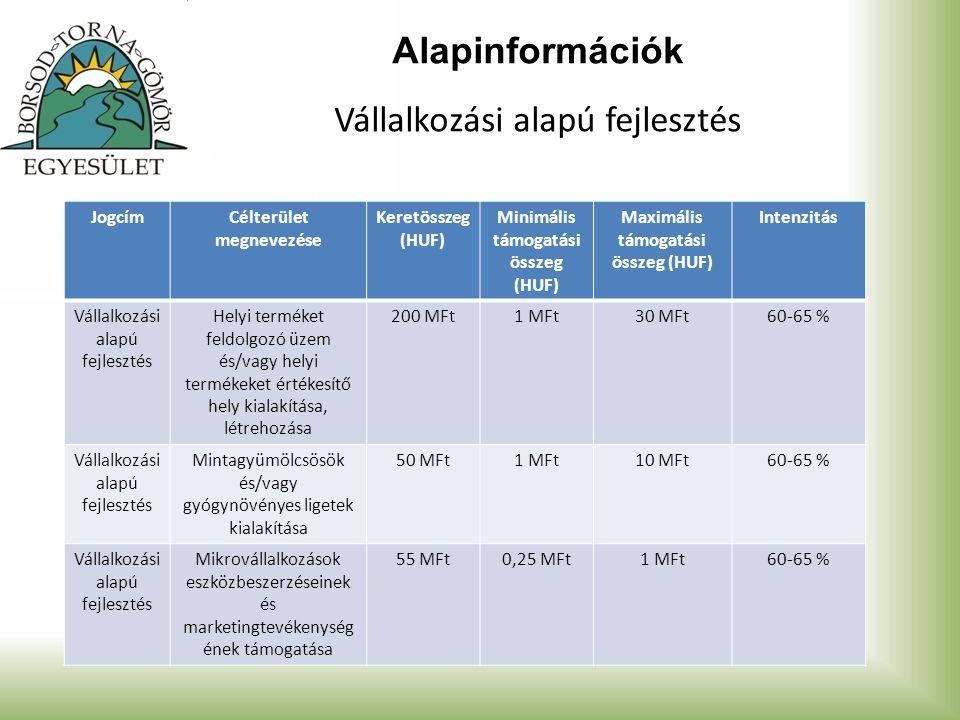 Alapinformációk Vállalkozási alapú fejlesztés JogcímCélterület megnevezése Keretösszeg (HUF) Minimális támogatási összeg (HUF) Maximális támogatási ös