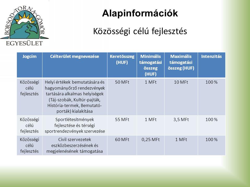Alapinformációk Közösségi célú fejlesztés JogcímCélterület megnevezéseKeretösszeg (HUF) Minimális támogatási összeg (HUF) Maximális támogatási összeg