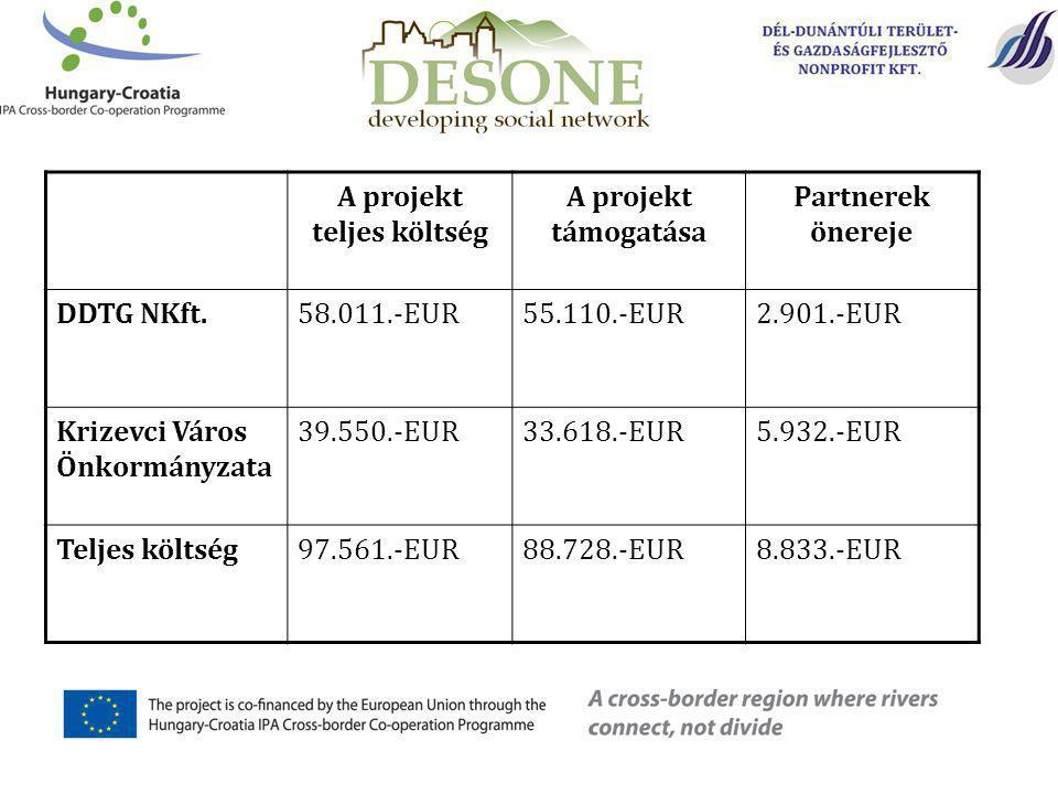 A projekt teljes költség A projekt támogatása Partnerek önereje DDTG NKft.58.011.-EUR55.110.-EUR2.901.-EUR Krizevci Város Önkormányzata 39.550.-EUR33.618.-EUR5.932.-EUR Teljes költség97.561.-EUR88.728.-EUR8.833.-EUR