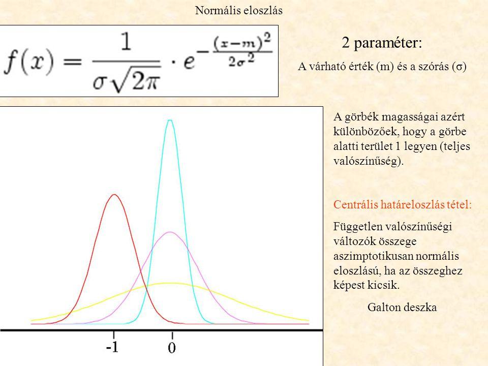 Normális eloszlás 2 paraméter: A várható érték (m) és a szórás (σ) A görbék magasságai azért különbözőek, hogy a görbe alatti terület 1 legyen (teljes valószínűség).