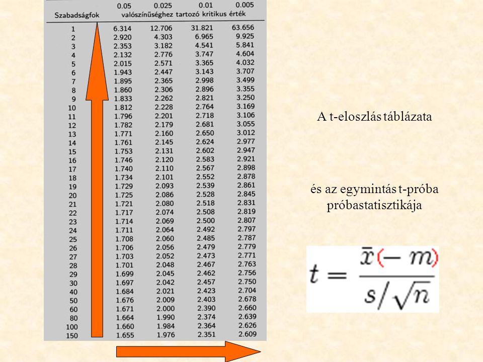 A t-eloszlás táblázata és az egymintás t-próba próbastatisztikája