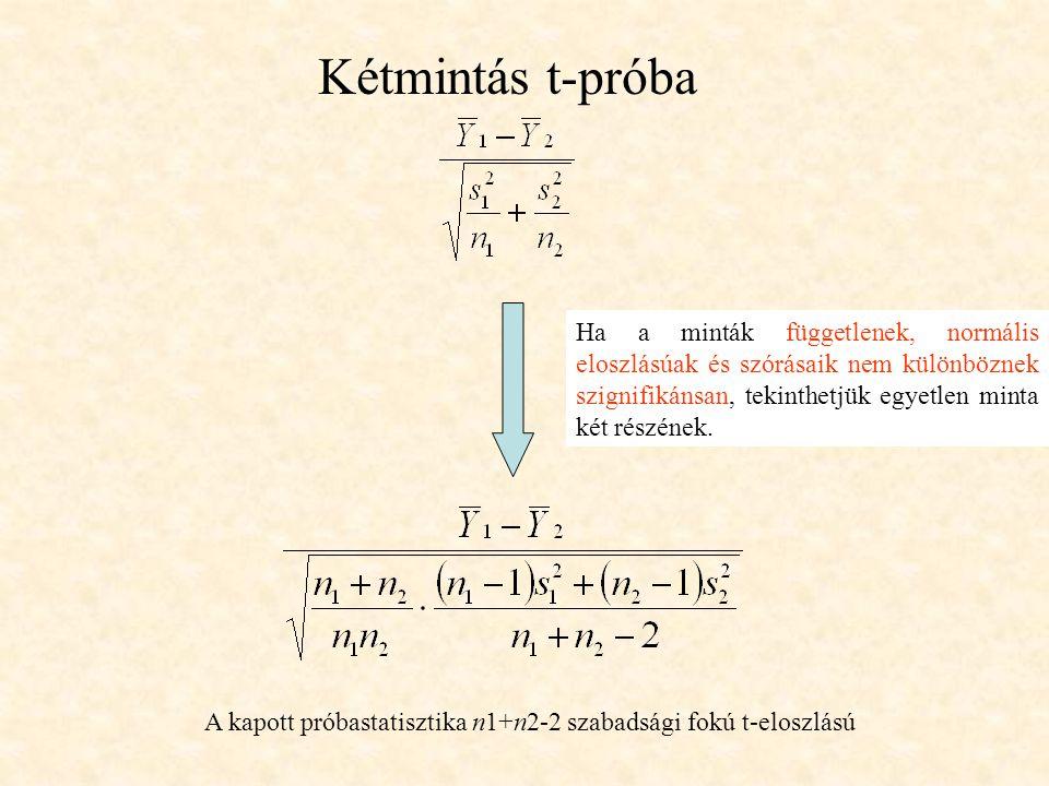 Kétmintás t-próba A kapott próbastatisztika n1+n2-2 szabadsági fokú t-eloszlású Ha a minták függetlenek, normális eloszlásúak és szórásaik nem különböznek szignifikánsan, tekinthetjük egyetlen minta két részének.