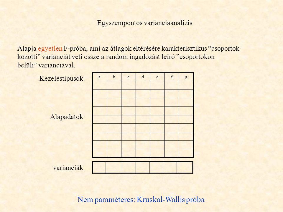 Egyszempontos varianciaanalízis Alapja egyetlen F-próba, ami az átlagok eltérésére karakterisztikus csoportok közötti varianciát veti össze a random ingadozást leíró csoportokon belüli varianciával.