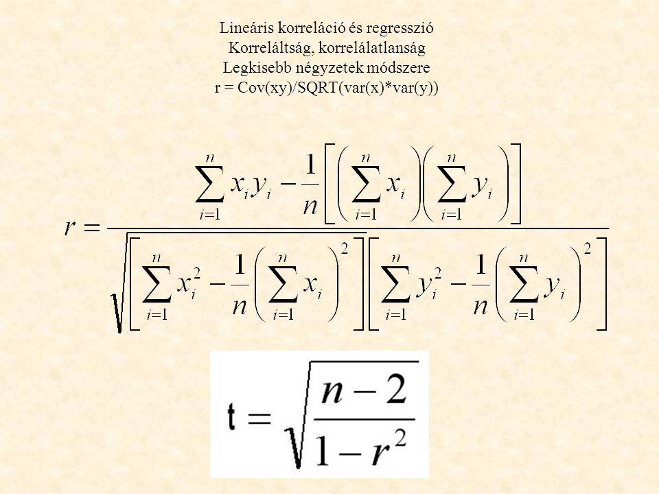 Lineáris korreláció és regresszió Korreláltság, korrelálatlanság Legkisebb négyzetek módszere r = Cov(xy)/SQRT(var(x)*var(y))