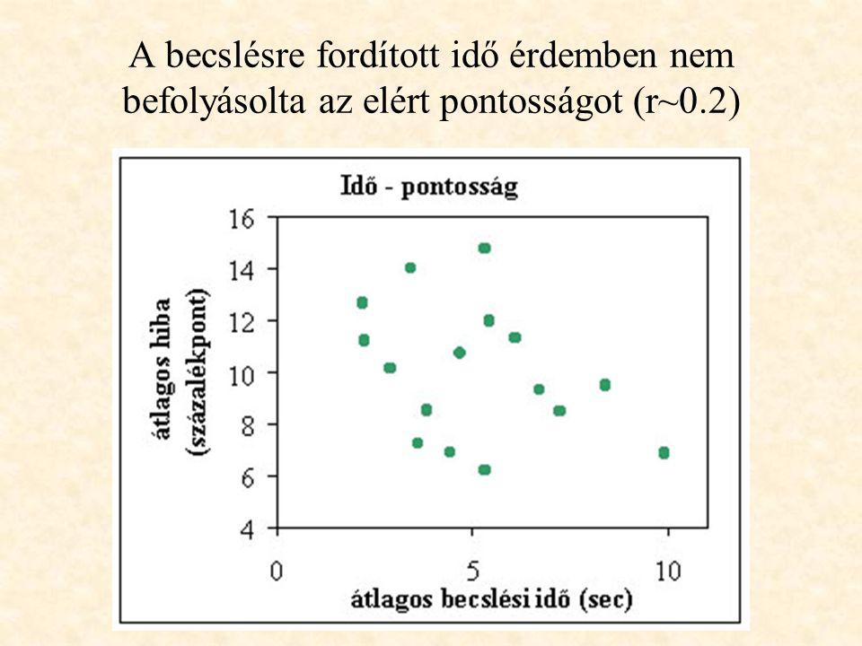 A becslésre fordított idő érdemben nem befolyásolta az elért pontosságot (r~0.2)